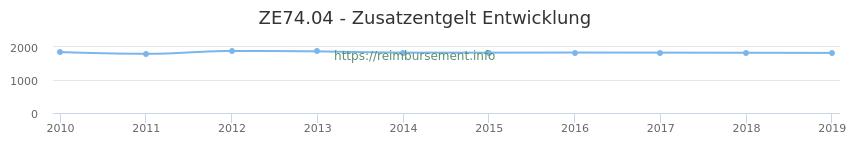 Erstattungsbetrag Historie für das Zusatzentgelt ZE74.04