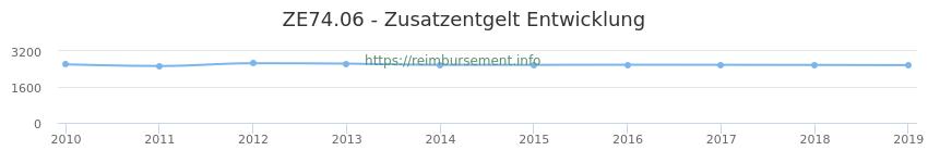 Erstattungsbetrag Historie für das Zusatzentgelt ZE74.06