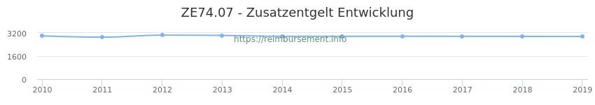 Erstattungsbetrag Historie für das Zusatzentgelt ZE74.07