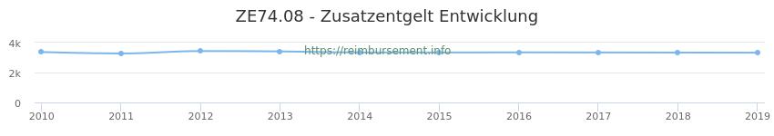 Erstattungsbetrag Historie für das Zusatzentgelt ZE74.08