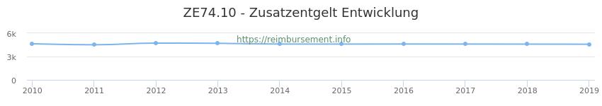 Erstattungsbetrag Historie für das Zusatzentgelt ZE74.10