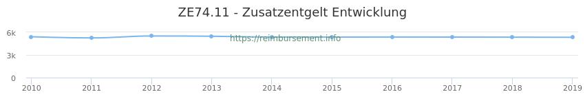 Erstattungsbetrag Historie für das Zusatzentgelt ZE74.11