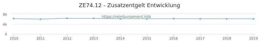 Erstattungsbetrag Historie für das Zusatzentgelt ZE74.12