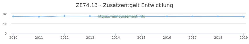 Erstattungsbetrag Historie für das Zusatzentgelt ZE74.13