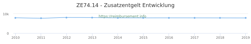 Erstattungsbetrag Historie für das Zusatzentgelt ZE74.14