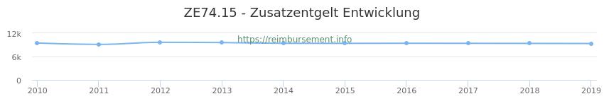 Erstattungsbetrag Historie für das Zusatzentgelt ZE74.15