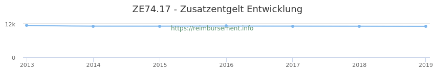 Erstattungsbetrag Historie für das Zusatzentgelt ZE74.17