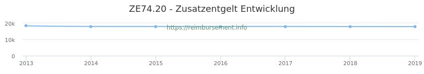Erstattungsbetrag Historie für das Zusatzentgelt ZE74.20