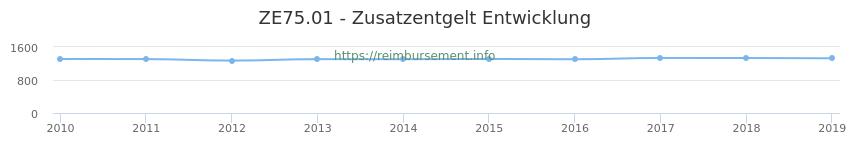 Erstattungsbetrag Historie für das Zusatzentgelt ZE75.01