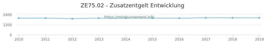 Erstattungsbetrag Historie für das Zusatzentgelt ZE75.02