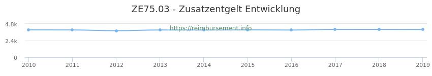 Erstattungsbetrag Historie für das Zusatzentgelt ZE75.03