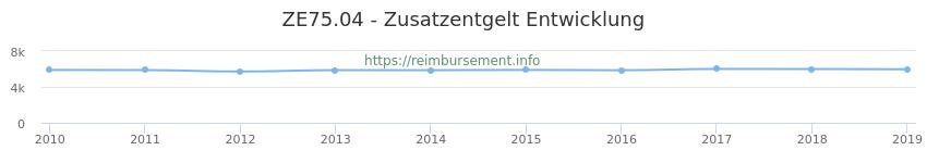 Erstattungsbetrag Historie für das Zusatzentgelt ZE75.04