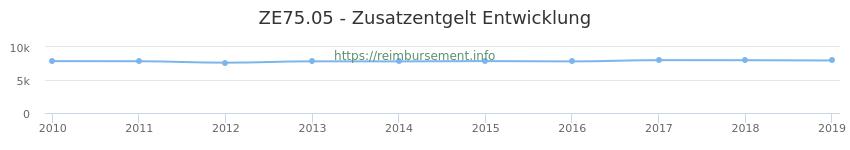 Erstattungsbetrag Historie für das Zusatzentgelt ZE75.05