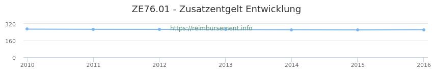 Erstattungsbetrag Historie für das Zusatzentgelt ZE76.01