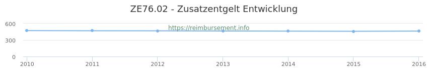 Erstattungsbetrag Historie für das Zusatzentgelt ZE76.02
