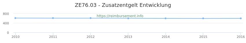 Erstattungsbetrag Historie für das Zusatzentgelt ZE76.03