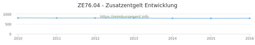 Erstattungsbetrag Historie für das Zusatzentgelt ZE76.04