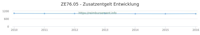Erstattungsbetrag Historie für das Zusatzentgelt ZE76.05