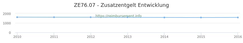 Erstattungsbetrag Historie für das Zusatzentgelt ZE76.07
