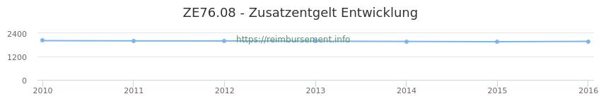 Erstattungsbetrag Historie für das Zusatzentgelt ZE76.08