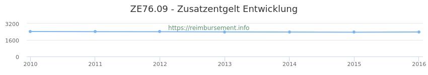 Erstattungsbetrag Historie für das Zusatzentgelt ZE76.09