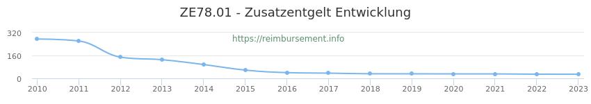 Erstattungsbetrag Historie für das Zusatzentgelt ZE78.01
