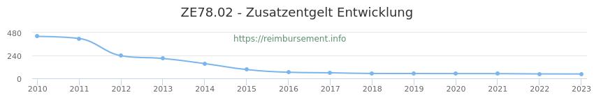 Erstattungsbetrag Historie für das Zusatzentgelt ZE78.02