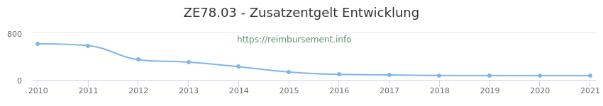 Erstattungsbetrag Historie für das Zusatzentgelt ZE78.03