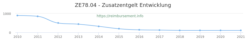 Erstattungsbetrag Historie für das Zusatzentgelt ZE78.04