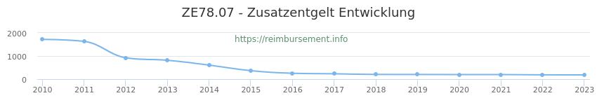 Erstattungsbetrag Historie für das Zusatzentgelt ZE78.07