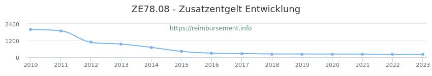 Erstattungsbetrag Historie für das Zusatzentgelt ZE78.08