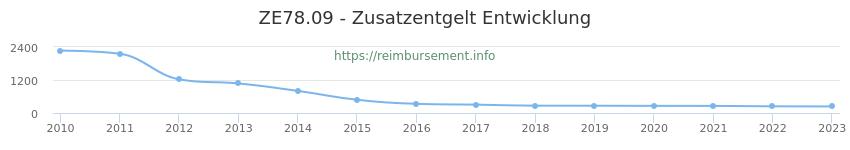 Erstattungsbetrag Historie für das Zusatzentgelt ZE78.09