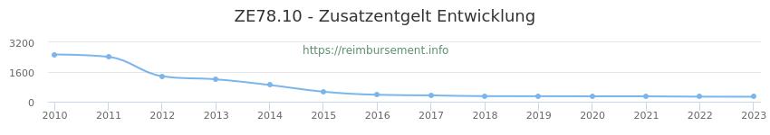Erstattungsbetrag Historie für das Zusatzentgelt ZE78.10