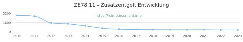 Erstattungsbetrag Historie für das Zusatzentgelt ZE78.11