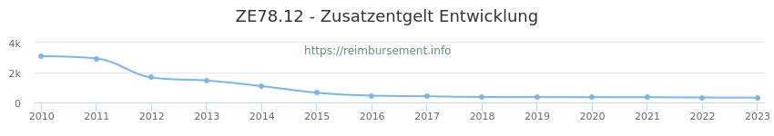 Erstattungsbetrag Historie für das Zusatzentgelt ZE78.12