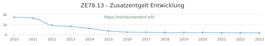 Erstattungsbetrag Historie für das Zusatzentgelt ZE78.13