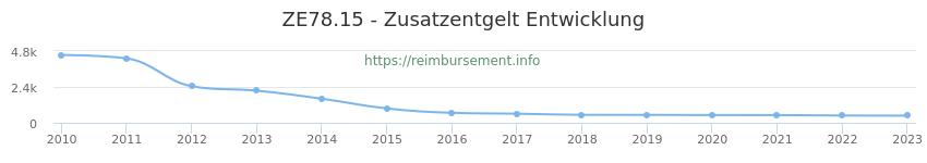 Erstattungsbetrag Historie für das Zusatzentgelt ZE78.15