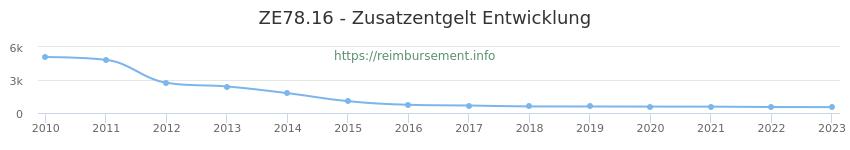 Erstattungsbetrag Historie für das Zusatzentgelt ZE78.16