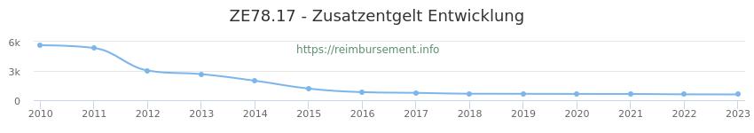 Erstattungsbetrag Historie für das Zusatzentgelt ZE78.17