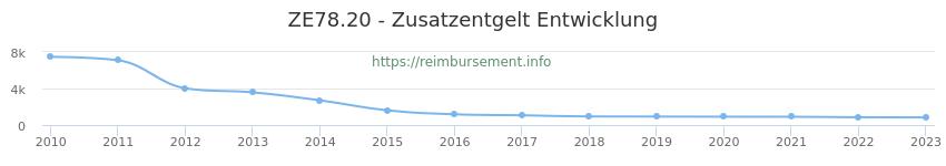 Erstattungsbetrag Historie für das Zusatzentgelt ZE78.20