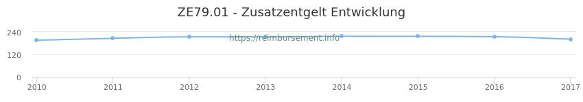 Erstattungsbetrag Historie für das Zusatzentgelt ZE79.01