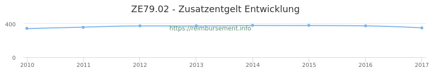 Erstattungsbetrag Historie für das Zusatzentgelt ZE79.02