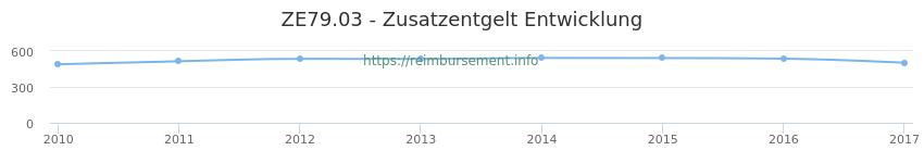 Erstattungsbetrag Historie für das Zusatzentgelt ZE79.03