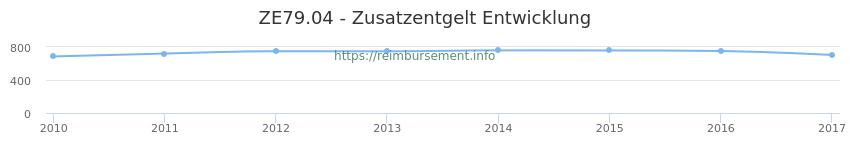 Erstattungsbetrag Historie für das Zusatzentgelt ZE79.04