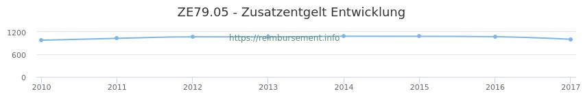 Erstattungsbetrag Historie für das Zusatzentgelt ZE79.05