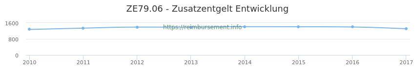 Erstattungsbetrag Historie für das Zusatzentgelt ZE79.06