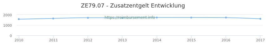 Erstattungsbetrag Historie für das Zusatzentgelt ZE79.07