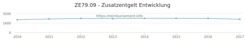 Erstattungsbetrag Historie für das Zusatzentgelt ZE79.09