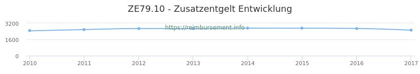 Erstattungsbetrag Historie für das Zusatzentgelt ZE79.10