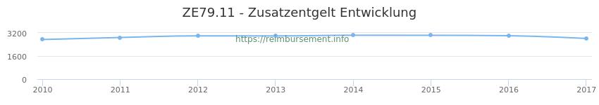 Erstattungsbetrag Historie für das Zusatzentgelt ZE79.11